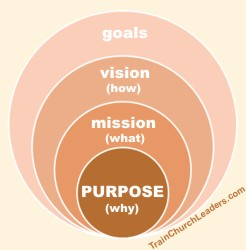 Purpose Leads to Mission, Vision, Goals