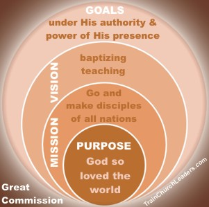 Great Commission Example of Mission from Purpose to Vision & Goals