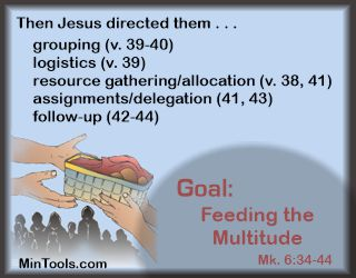 Organizational Skills of Jesus in Feeding the Multitude